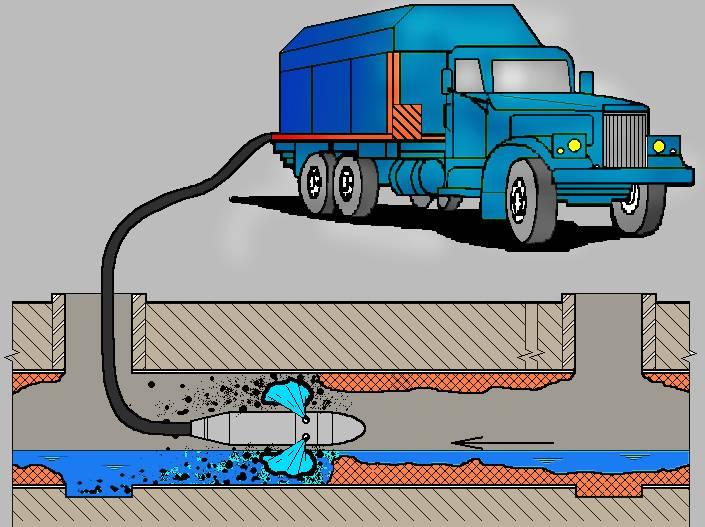 Машина для прочистки канализации: гидравлическая промывка труб