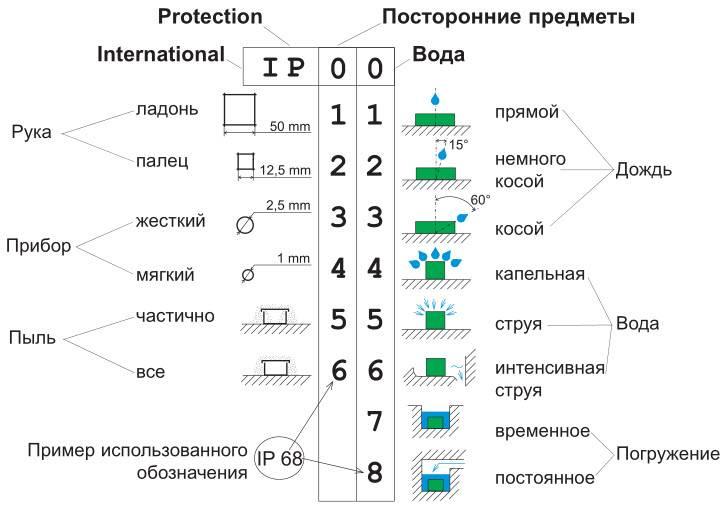 Описание распределительной коробки