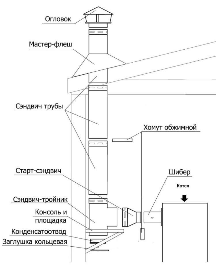 Установка дымохода сэндвич своими руками: инструкция и правила по установке сэндвич труб дымохода