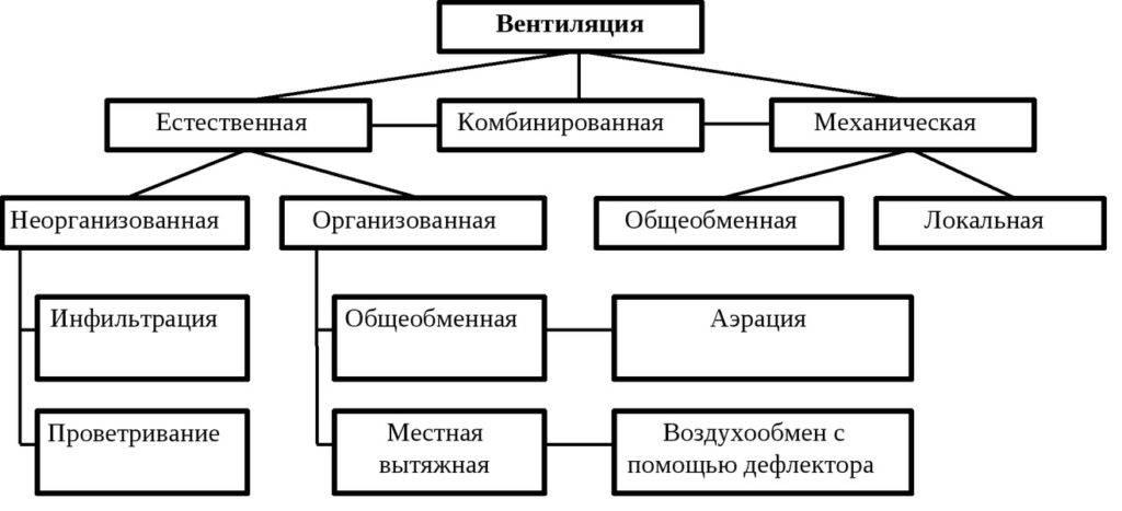 Элементы системы вентиляции: основные детали и узлы
