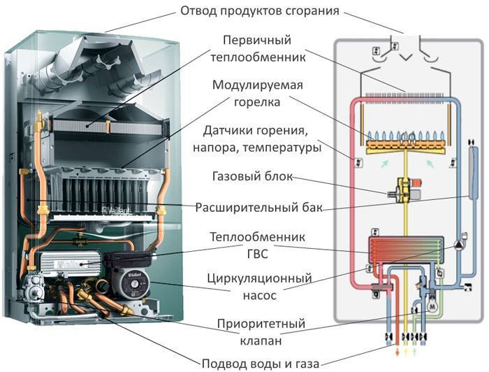 Котел газовый двухконтурный турбированный - виды, фото