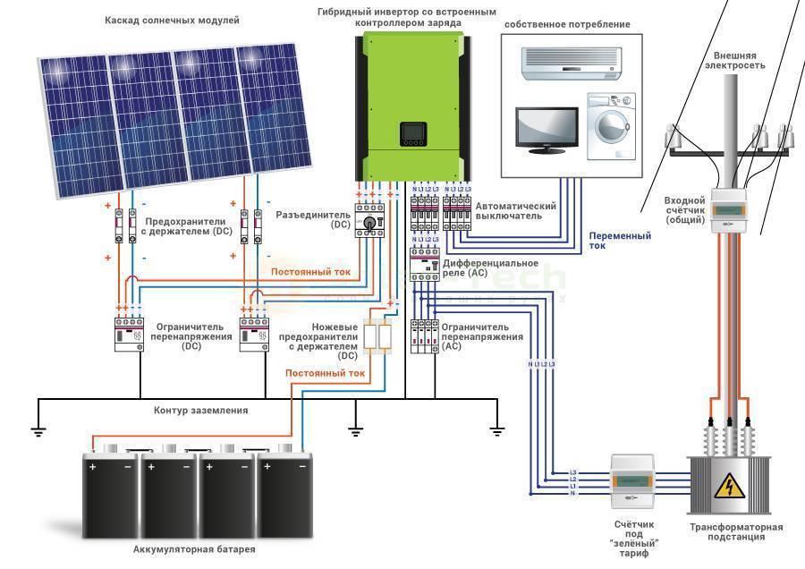 Автономное электроснабжение коттеджа - автономные решения