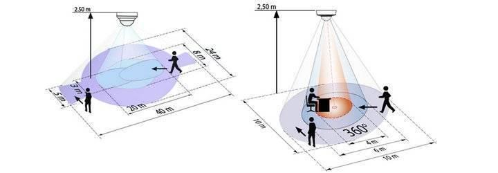 Инфракрасные (ик) датчики присутствия человека в помещении внутренние - блог b. e. g