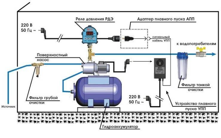 Вода из скважины с воздухом. причины появления и методы удаления воздуха в системах горячего водоснабжения домов