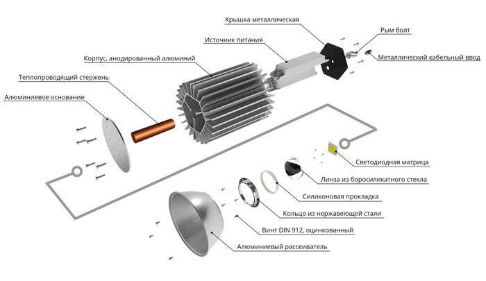 Устройство и принцип работы лампы накаливания