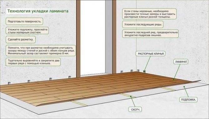 Как рассчитать ламинат на комнату: способы расчета и калькулятор