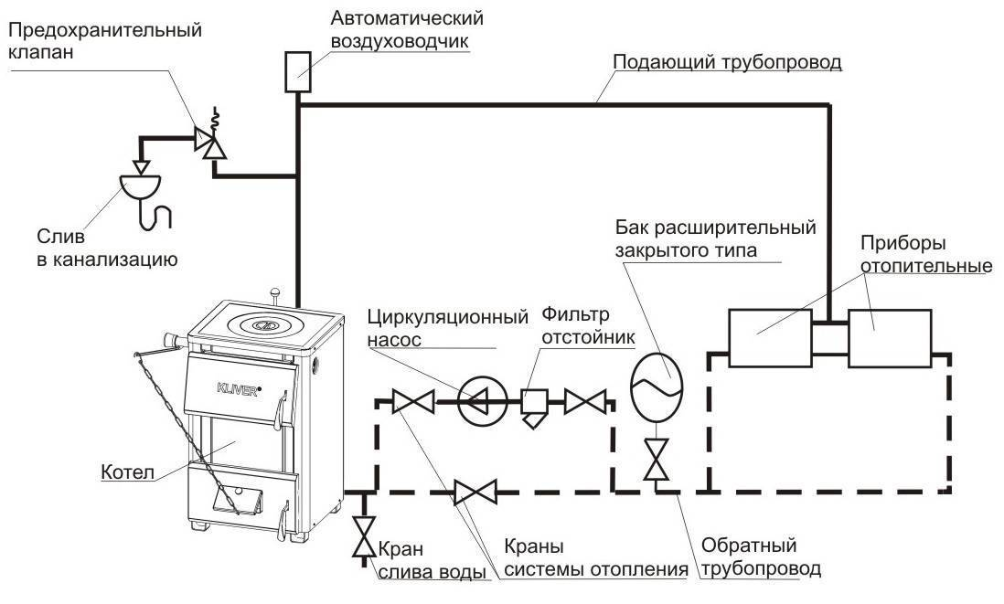 Специфика закрытой системы отопления: комплектация, расчет расширительного бака и выбор группы безопасности