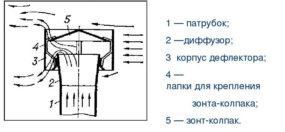 Дефлектор на дымоход своими руками: чертежи и размеры   советы и рекомендации