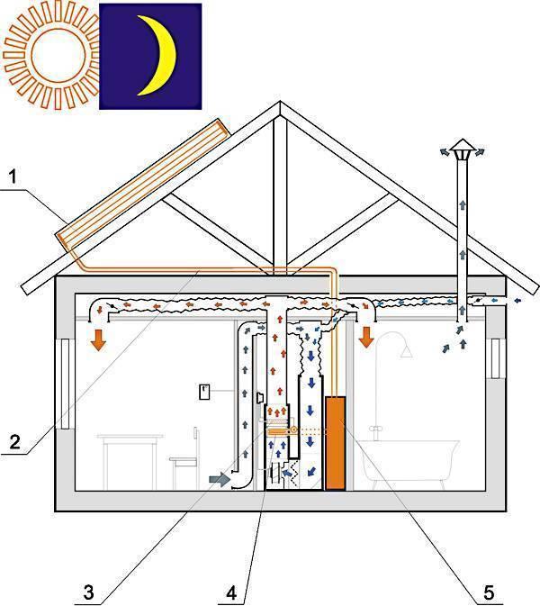 Воздушное отопление дома: 95 фото монтажных работ и принципы подключения отопления воздухом