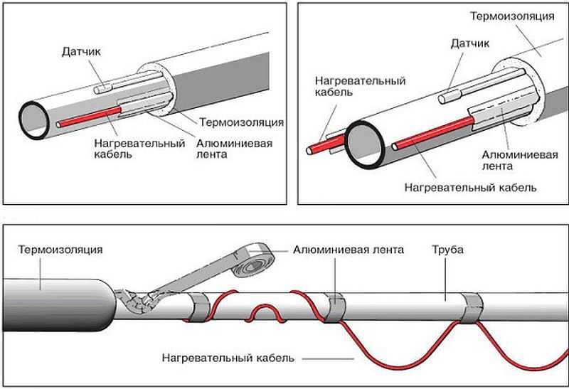 Расчет греющего кабеля - лучшее отопление