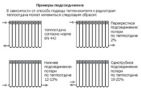 Схемы подключения радиаторов отопления: правильный выбор гарантия комфорта