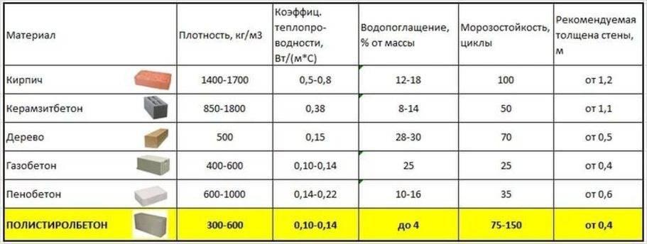 Стандартный вес пеноблока 600х300х200 в условиях естественной влажности
